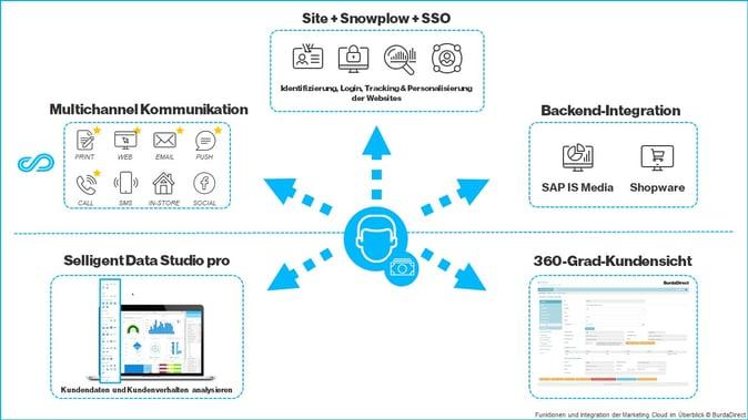 Funktionen und Integration der Marketing Cloud im Überblick - © BurdaDirect